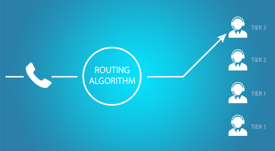 skill-based-routing